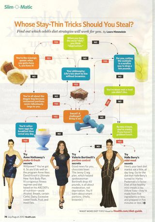 Health celebrity diets 001